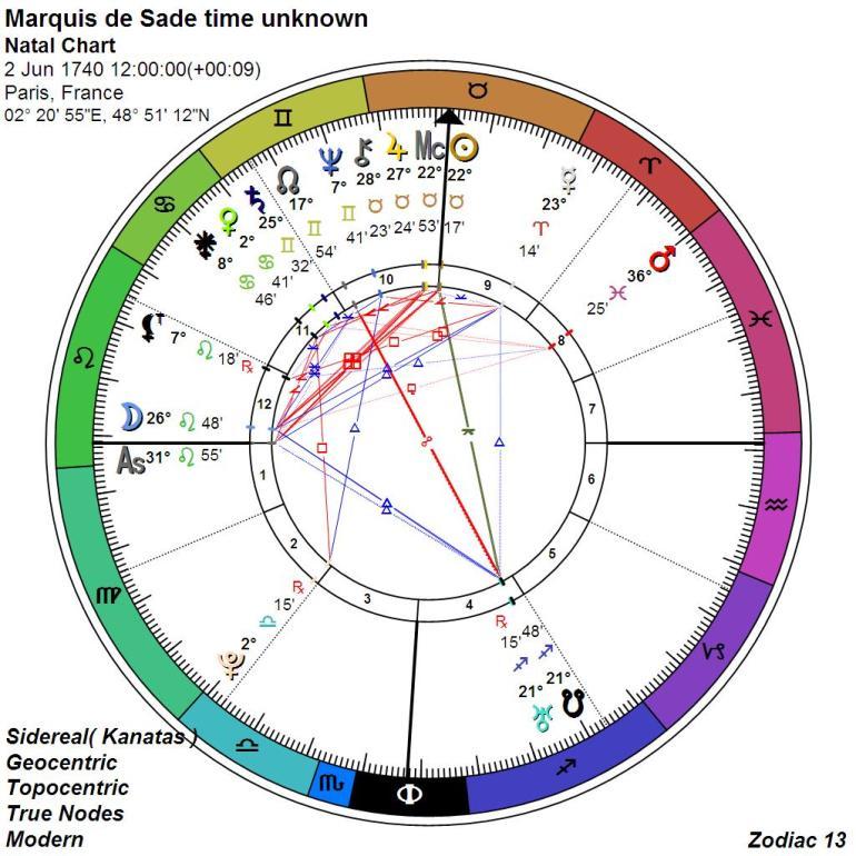 marquis de sade_natal chart