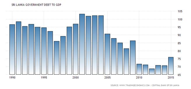 sri-lanka-government-debt-to-gdp